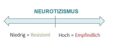 Hochsensibel oder Neurotisch?